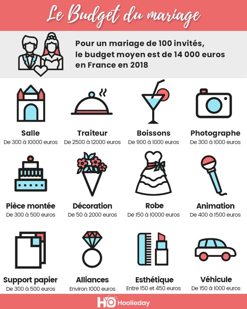 Budget du mariage